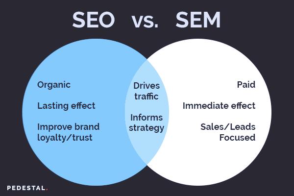 SEM versus SEO