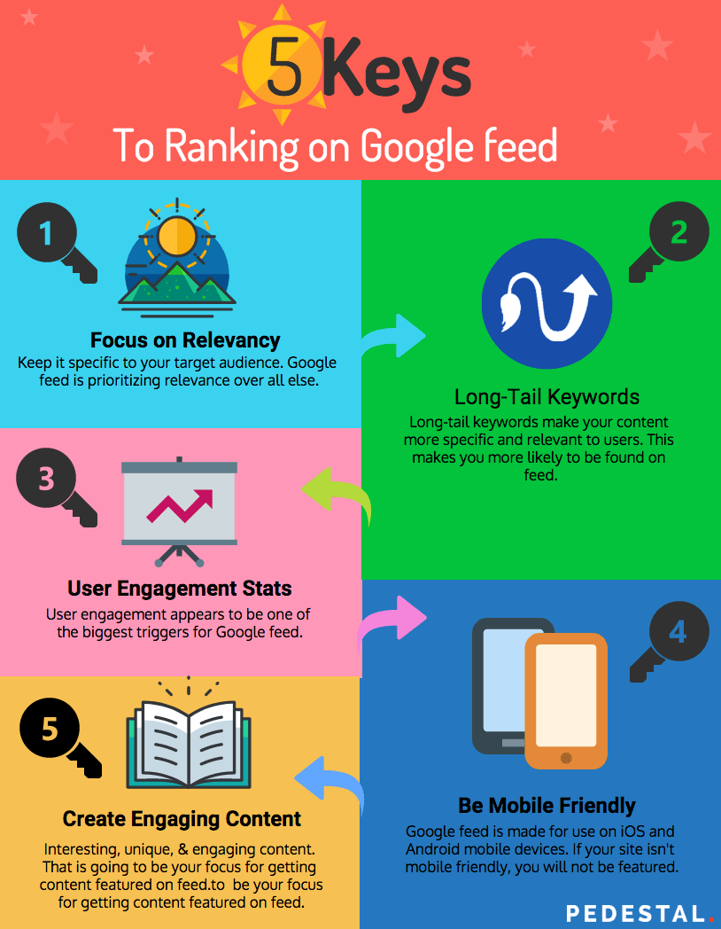 Google feed SEO tips