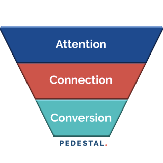 3 Level Funnel Search Marketing