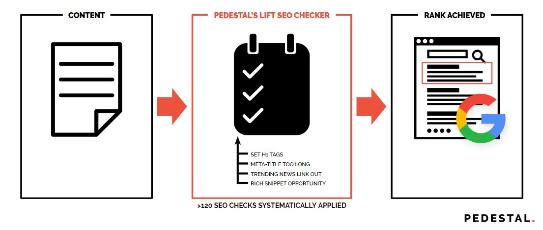 Pedestal LIFT SEO Checking System