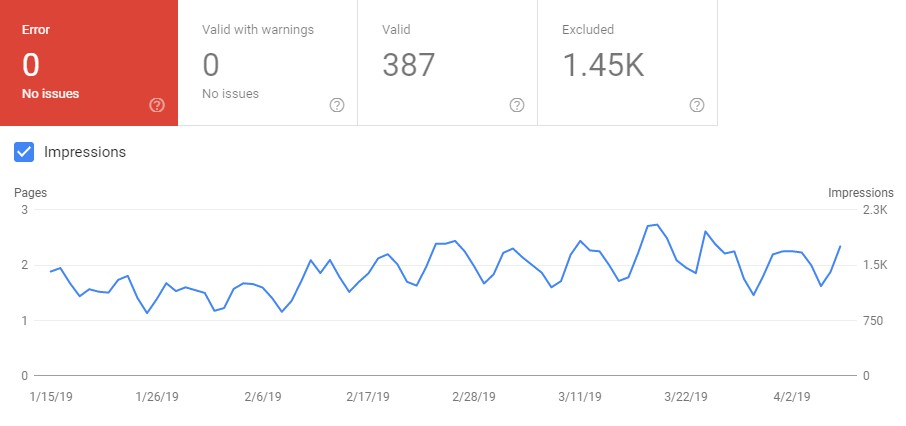 Google Search Console Index Status and Impressions