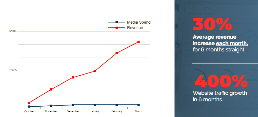 media spend vs revenue cpap machine lift seo